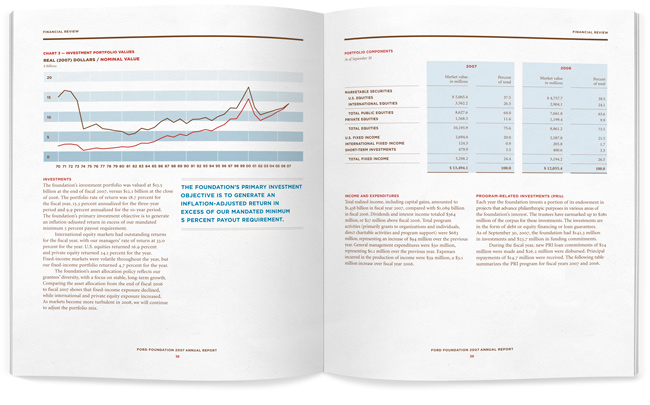 Ford Foundation Annual Report